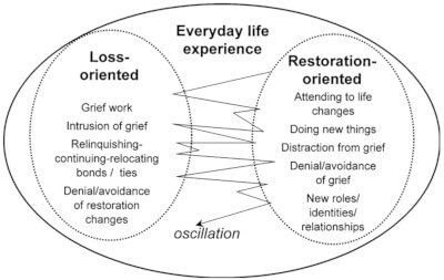 Dual Process Model of Grief